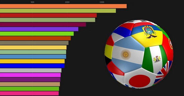 Conheça as 10 piores seleções do mundo no ranking FIFA